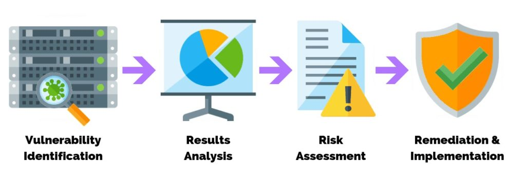 cybersecurity-vulnerability-assessment
